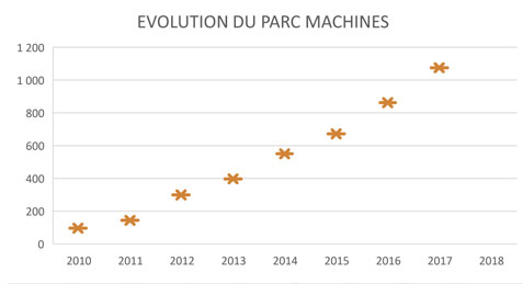 evolution_parc-machines