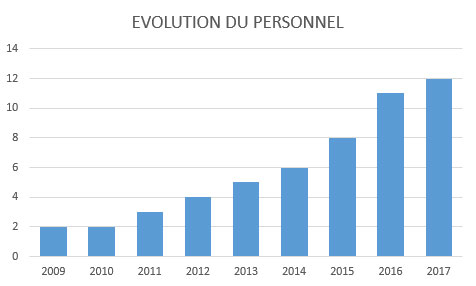 evolution_personnel